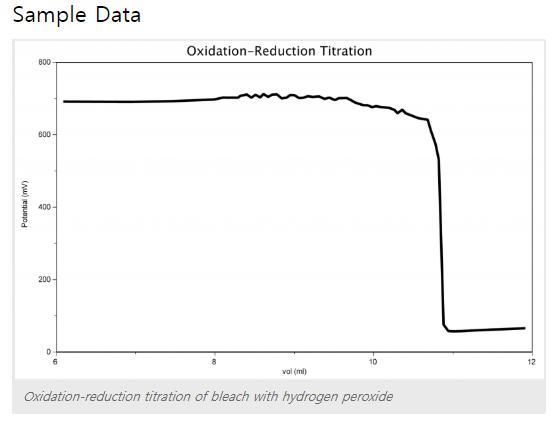 sample data